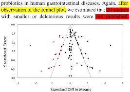meta ysis showing author bias in probiotic stus