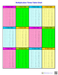 Multiplication Chart Worksheet Multiplication Worksheets Dynamically Created
