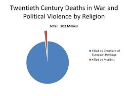 Belize Religion Pie Chart Muslims Are Not More Violent Than People Of Other Religions