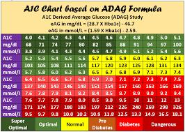 Hba1c Conversion To Blood Sugar Chart Hba1c Chart Printable Pdf Hba1c To Blood Sugar Converter
