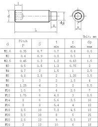 Metric To Standard Socket Chart Socket Screw Dimensions Cryptothink Co
