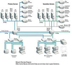 from telemetry to the enterprise the evolution of the st figure 1 a network diagram for a 500 000 point plus system from olympic dam
