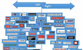 Bias Chart Sharyl Attkisson Charting Media Bias 2017 Edition