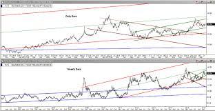 Tlt Etf Chart Bull Flag On Tlt 20 Year Bond Etf Investing Com