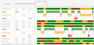 Types Of Gantt Chart Gantt Resource Chart Tags Anychart Playground