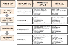 Gear Inspection Charts The Best Of Process Improvement Tools The Flow Chart