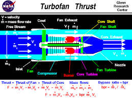 computer drawing of a turbofan engine with the equation for thrust thrust equals the sum
