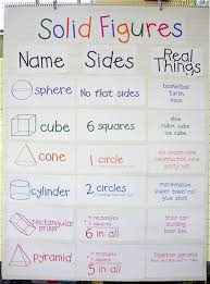 Solid Figures Faces Edges Vertices Chart Solid Figures Manipulatives Worksheets And A Freebie