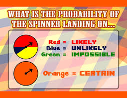 Spinner Chart Probability Of The Spinner Landing On Probability Poster Anchor Chart