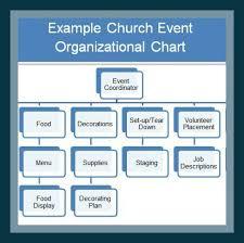 Event Organizational Chart Event Management Organizational Chart Related Keywords