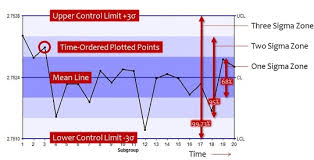 How To Do A Control Chart Control Charts Which One Should I Use Infinityqs