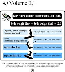 Board Volume Chart Choosing The Best Stand Up Paddleboard Sup Volume Chart