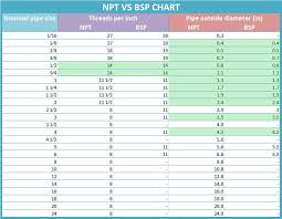 British Thread Chart The Difference Between Npt And Bsp Seals Www Steeljrv Com