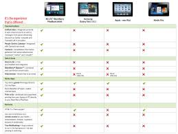 Tablet Comparison Chart 2012 Amazon Apple Blackberry And