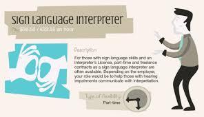 Interpreter Job Description Top 10 Paying Part Time Jobs Stellar Freelance Or Side Job