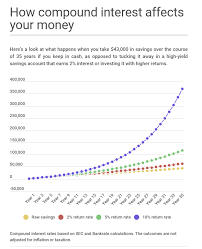 Lance Roberts Blog The One Chart Every Millennial Should