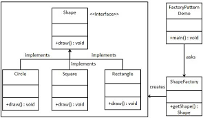 Factory Pattern Java Gorgeous Design Pattern Factory Pattern
