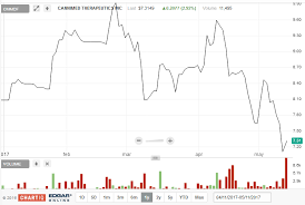 Cmmdf Stock Chart The Cannabis Report 37 Published In Early May 2017
