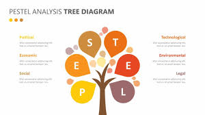 tree diagram powerpoint pestel analysis tree diagram related powerpoint templates waterfall