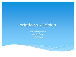 Windows 7 Edition Powerpoint