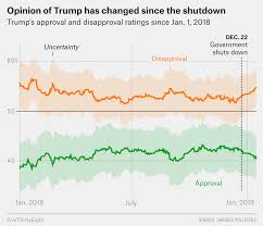 Trumps Approval Rating Chart Will The Shutdown Hurt Trumps Re Election Chances