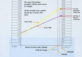 Yamaha Snowmobile Clutch Spring Chart Ibackshift Com Springs