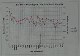 Antique Radio Forums View Topic Looking For Calibration