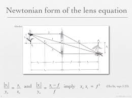 gaussian lens formula