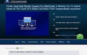 Mt4 Floating Charts Undock Mt4 Charts