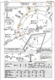 Vomm Approach Charts Rtr Transmission Technique Captindia Com