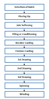 Flow Chart Of Combed Yarn Process Flow Chart Of Jute Spinning Ordnur