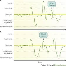 Bipolar Disorders Nature Reviews Disease Primers