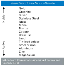 Solving The Galvanic Corrosion Issue In Emi Shielding