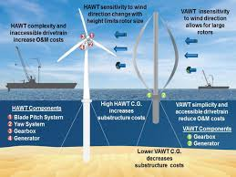 Most Efficient Vawt Design Offshore Use Of Vertical Axis Wind Turbines Gets Closer Look