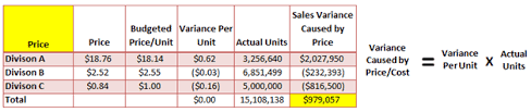 Example Of Unit Price Supercharge Your Fp A Variance Fpaexperts