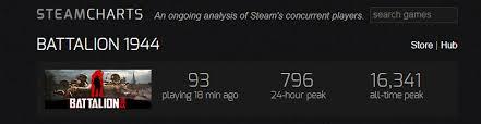 Battalion 1944 Steam Charts 9pm Pst Online Player Count Battalion1944