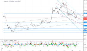 Eth Gbp Ethereum To Pound Price Chart Tradingview