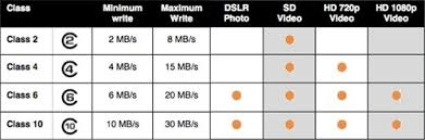 Sd Card Classes Chart Memory Card Capacity For Dslr Sd Card Class Photography