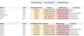 The kitco bitcoin price index provides the latest bitcoin price in us dollars using an average from the world's leading exchanges. Coingecko Prices Volumes Market Caps In Google Sheets And Excel By Eloise The Cryptocurious Medium