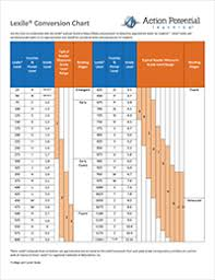 Fountas Pinnell Correlation Chart Lexile Level Fountas And Pinnell Conversion Chart Fountas