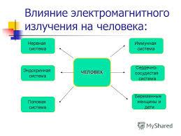 Презентация на тему Поисково исследовательская работа на тему  7 Влияние электромагнитного