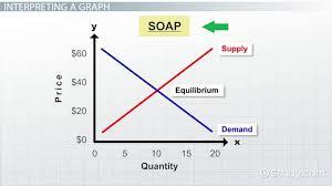 Supply Curve Chart Interpreting Supply Demand Graphs