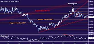 Gold Value Chart Hints At Draw Back Bias Amid Conflicted