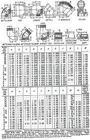 Pipe Tee Dimensions Chart Black Iron Pipe Od Fristonio Co
