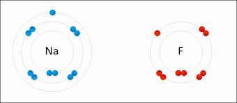 Ionic Vs Covalent Bonds Venn Diagram Comparison Between Covalent And Ionic Compounds