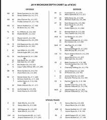 Michigan Releases First Depth Chart Of The 2014 Season True