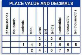 Place Value Chart With Decimals 5th Grade Decimal Value Chart 5th Grade Www Bedowntowndaytona Com