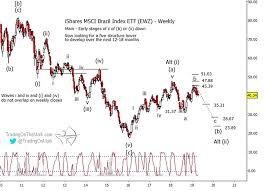 Ewz Stock Chart Brazil Stocks Etf May Be Reversing Course Elliott Wave