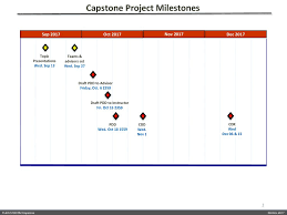 Capstone Project Milestone 2 Design For Change Proposal Guidelines Research Methods Capstone Critical Design Review Ppt
