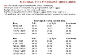 Trailer Tire Pressure Chart Michelin Motorcycle Tire Pressure Recommendations